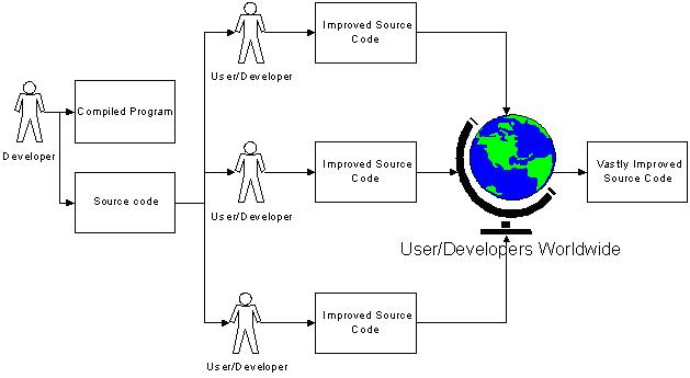 The Open Source Model: